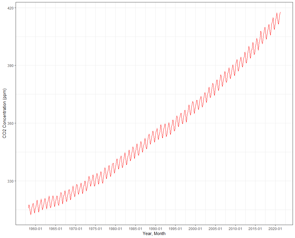 The Keeling Curve that depict the rise in concentration of carbon dioxide in atmosphere.