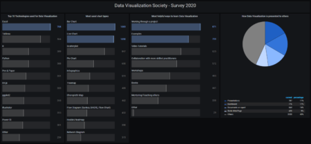 example dashboard in Grafana displaying results of DVS census