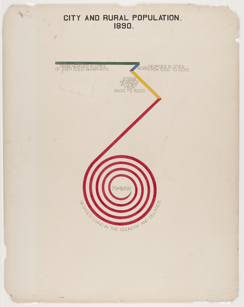 Horizontal bar that starts in green, turning sharply into a red spiral shape near center of page. Depicts numbers of African Americans living in small and large cities compared to rural environments.